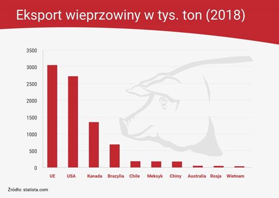 Unijna wieprzowina i wołowina pożądane na rynkach światowych
