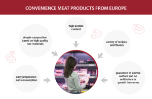 convenience meat products form europe