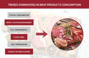 Meat products consumption trends linking Europe and America